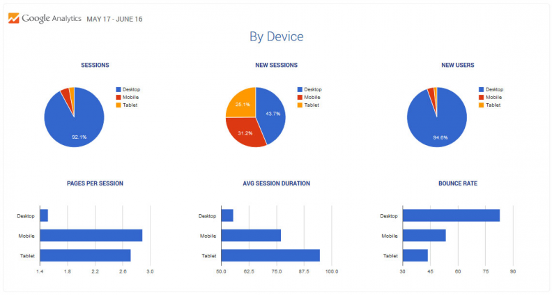 Googly Analytics By Device