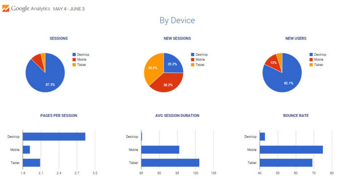 Dashboard - Google Analytics By Device
